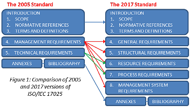 ISO/IEC 17025 - 2005 and 2017 structures compared